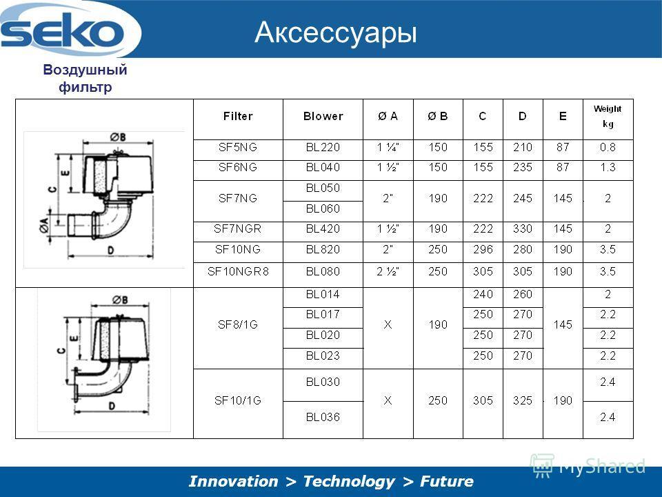 Innovation > Technology > Future Аксессуары Воздушный фильтр