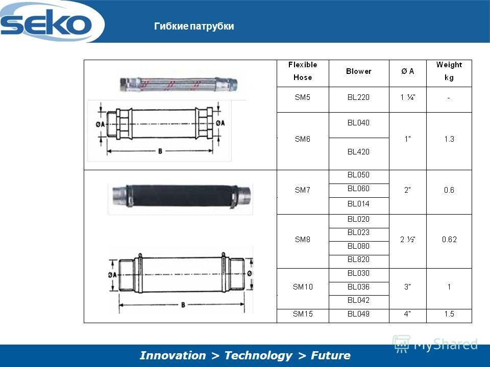 Innovation > Technology > Future Гибкие патрубки