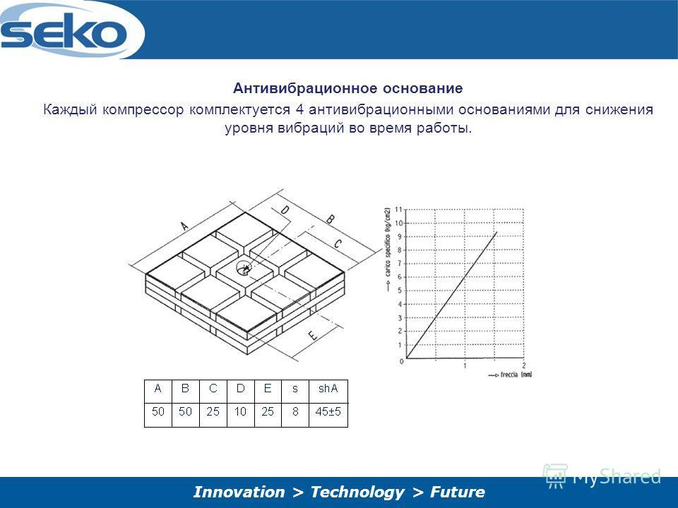 Innovation > Technology > Future Антивибрационное основание Каждый компрессор комплектуется 4 антивибрационными основаниями для снижения уровня вибраций во время работы.