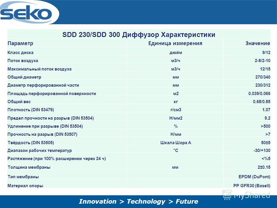 Innovation > Technology > Future SDD 230/SDD 300 Диффузор Характеристики Параметр Единица измерения Значение Класс диска дюйм 9/12 Поток воздуха м 3/ч 2-8/2-10 Максимальный поток воздуха м 3/ч 12/15 Общий диаметр мм 270/340 Диаметр перфорированной ча