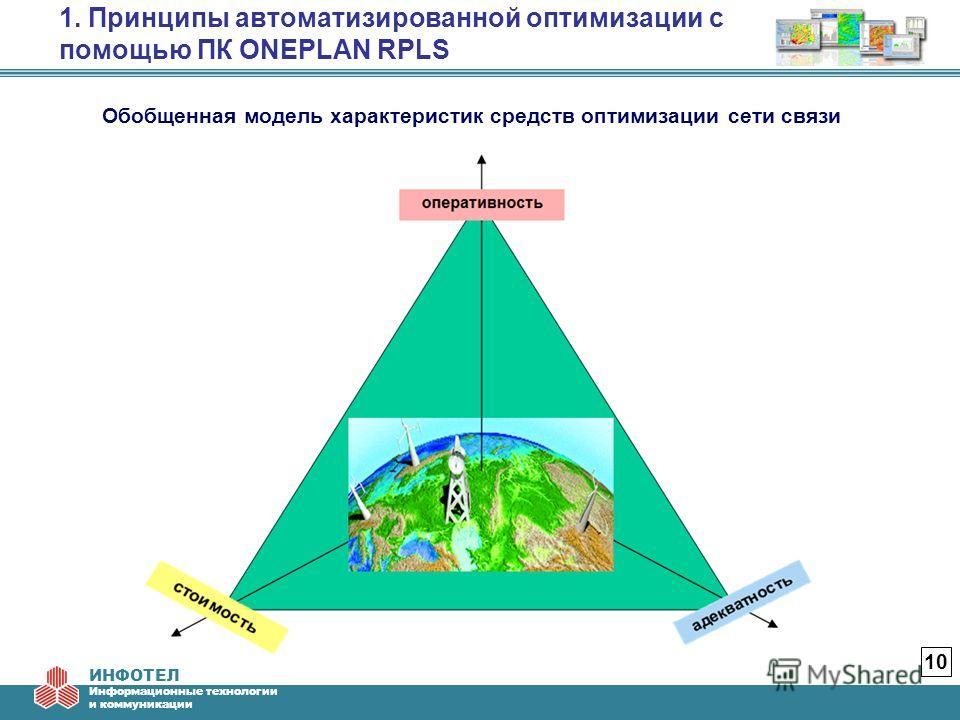 ИНФОТЕЛ Информационные технологии и коммуникации 1. Принципы автоматизированной оптимизации с помощью ПК ONEPLAN RPLS 10 Обобщенная модель характеристик средств оптимизации сети связи