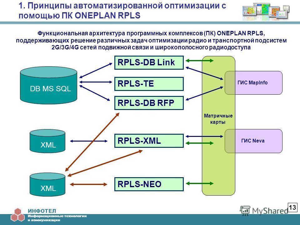 ИНФОТЕЛ Информационные технологии и коммуникации 13 1. Принципы автоматизированной оптимизации с помощью ПК ONEPLAN RPLS Функциональная архитектура программных комплексов (ПК) ONEPLAN RPLS, поддерживающих решение различных задач оптимизации радио и т