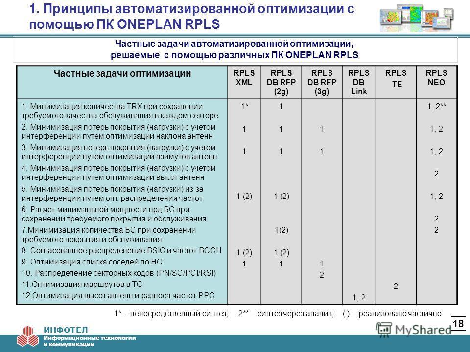 ИНФОТЕЛ Информационные технологии и коммуникации 1. Принципы автоматизированной оптимизации с помощью ПК ONEPLAN RPLS 18 Частные задачи автоматизированной оптимизации, решаемые с помощью различных ПК ONEPLAN RPLS Частные задачи оптимизации RPLS XML R