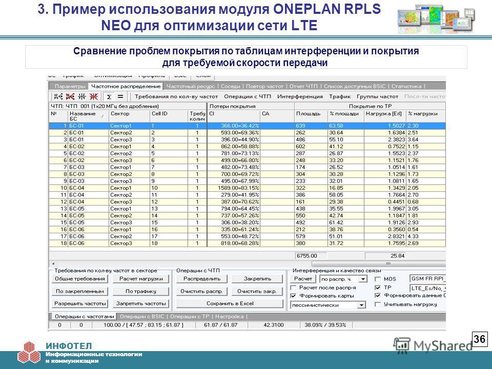 ИНФОТЕЛ Информационные технологии и коммуникации 3. Пример использования модуля ONEPLAN RPLS NEO для оптимизации сети LTE 36 Сравнение проблем покрытия по таблицам интерференции и покрытия для требуемой скорости передачи