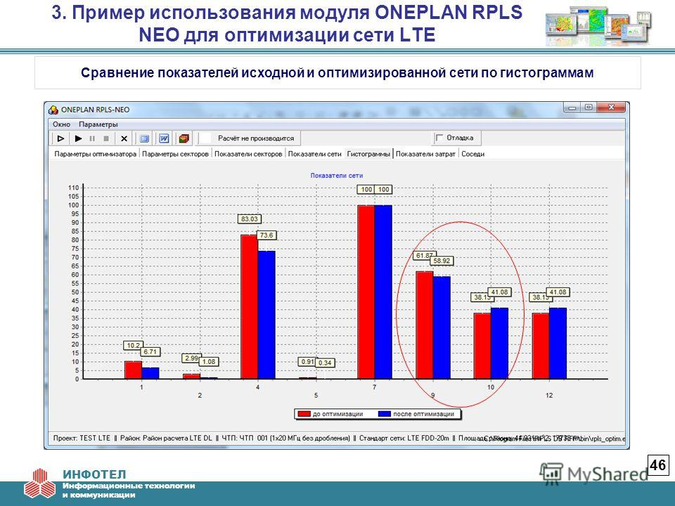 ИНФОТЕЛ Информационные технологии и коммуникации 3. Пример использования модуля ONEPLAN RPLS NEO для оптимизации сети LTE 46 Сравнение показателей исходной и оптимизированной сети по гистограммам