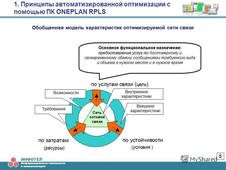 ИНФОТЕЛ Информационные технологии и коммуникации 1. Принципы автоматизированной оптимизации с помощью ПК ONEPLAN RPLS 5 Обобщенная модель характеристик оптимизируемой сети связи