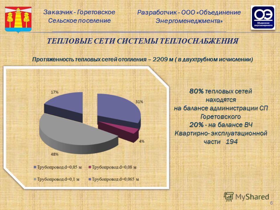 Разработчик - ООО «Объединение Энергоменеджмента» ТЕПЛОВЫЕ СЕТИ СИСТЕМЫ ТЕПЛОСНАБЖЕНИЯ Протяженность тепловых сетей отопления – 2209 м ( в двухтрубном исчислении) 80% тепловых сетей находятся на балансе администрации СП Горетовского 20% - на балансе