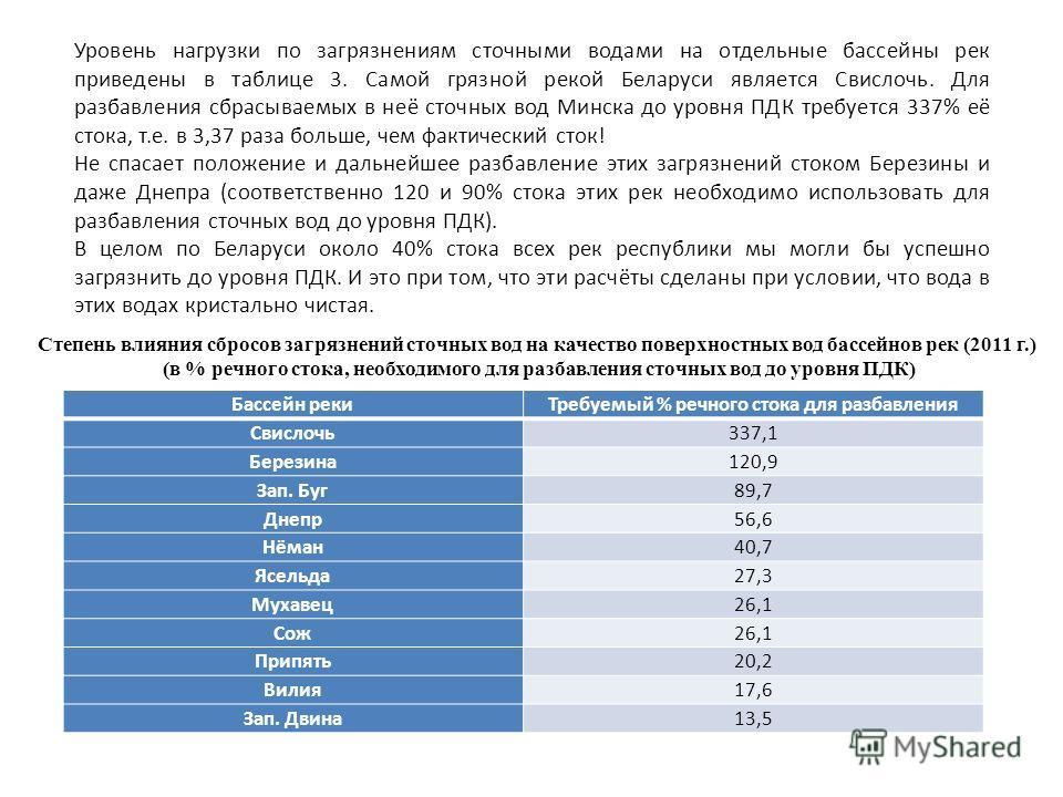 Уровень нагрузки по загрязнениям сточными водами на отдельные бассейны рек приведены в таблице 3. Самой грязной рекой Беларуси является Свислочь. Для разбавления сбрасываемых в неё сточных вод Минска до уровня ПДК требуется 337% её стока, т.е. в 3,37