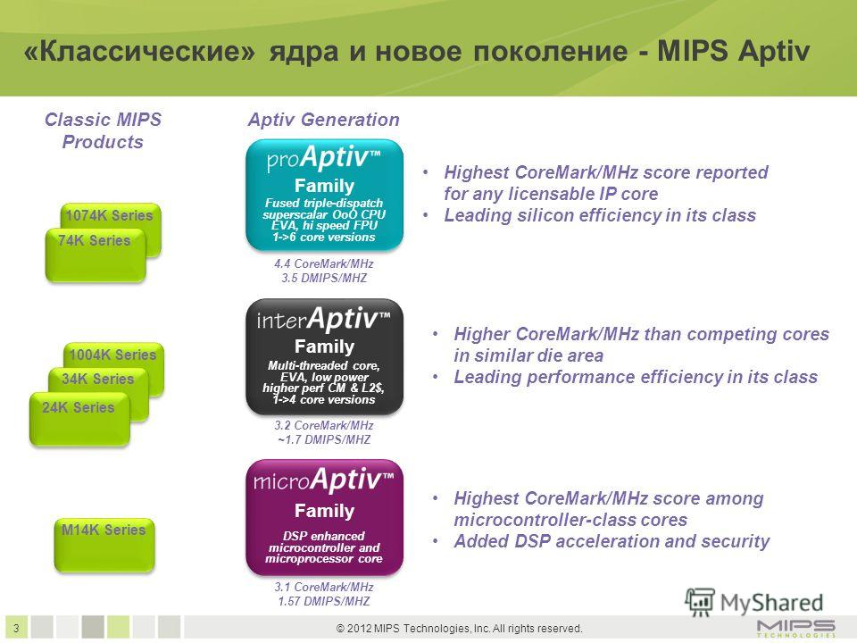 3 © 2012 MIPS Technologies, Inc. All rights reserved. «Классические» ядра и новое поколение - MIPS Aptiv 1004K Series 34K Series 24K Series 1074K Series 74K Series Classic MIPS Products M14K Series Family Fused triple-dispatch superscalar OoO CPU EVA
