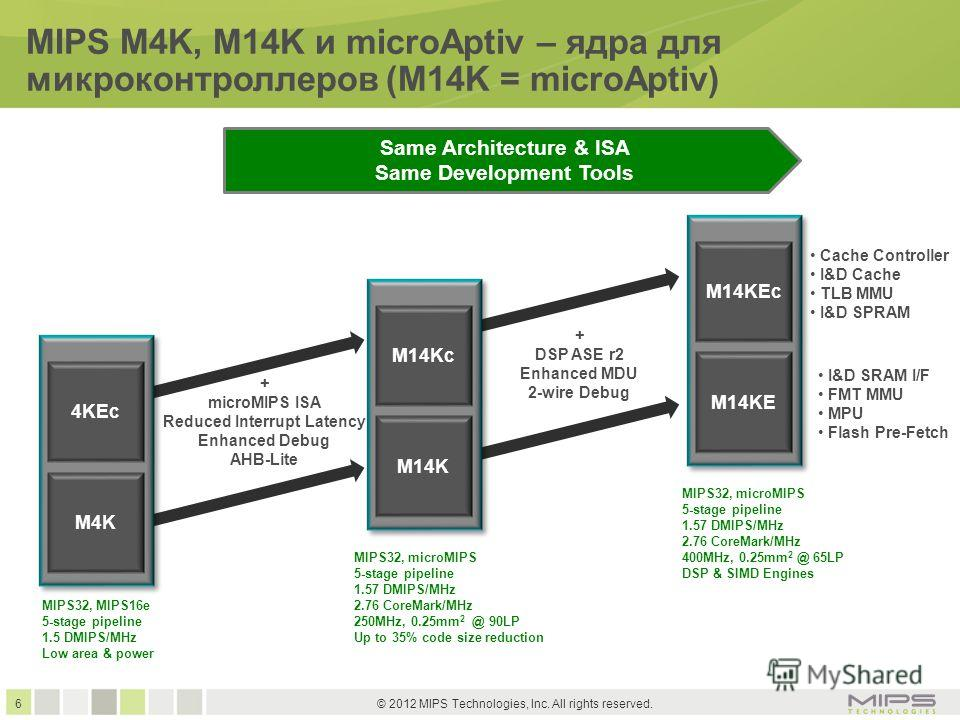 6 © 2012 MIPS Technologies, Inc. All rights reserved. MIPS32, MIPS16e 5-stage pipeline 1.5 DMIPS/MHz Low area & power MIPS M4K, M14K и microAptiv – ядра для микроконтроллеров (M14K = microAptiv) M14KEc M14KE 4KEc M4K M14Kc M14K + microMIPS ISA Reduce