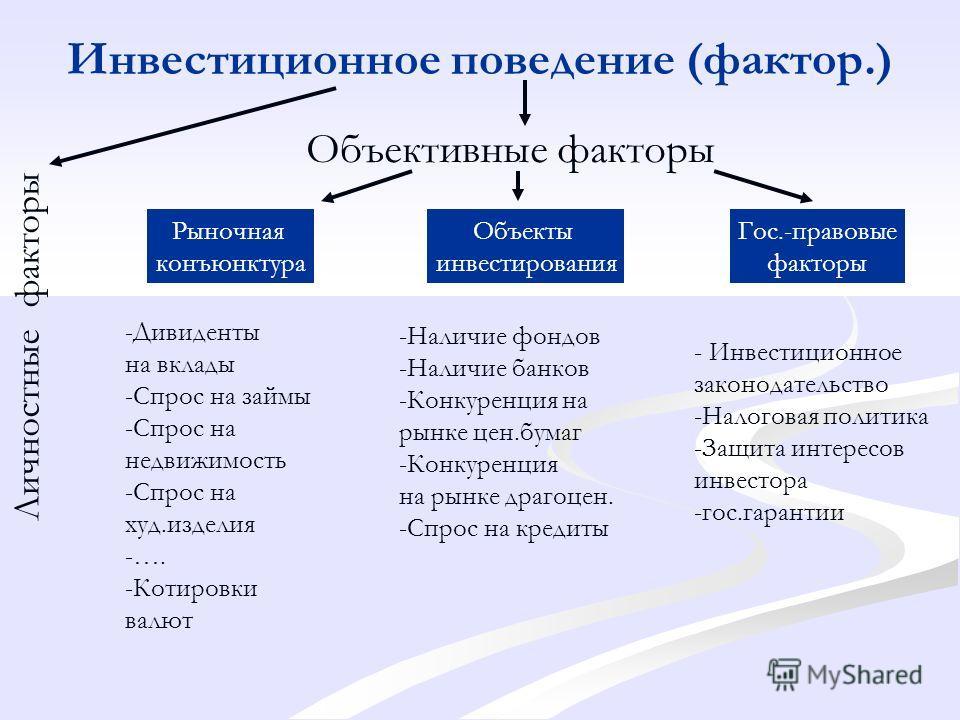 Инвестиционное поведение (фактор.) Объективные факторы Личностные факторы Рыночная конъюнктура Объекты инвесторования Гос.-правовыхые факторы -Дивиденты на вклады -Спрос на займы -Спрос на недвижимость -Спрос на худ.изделия -…. -Котировки валют -Нали