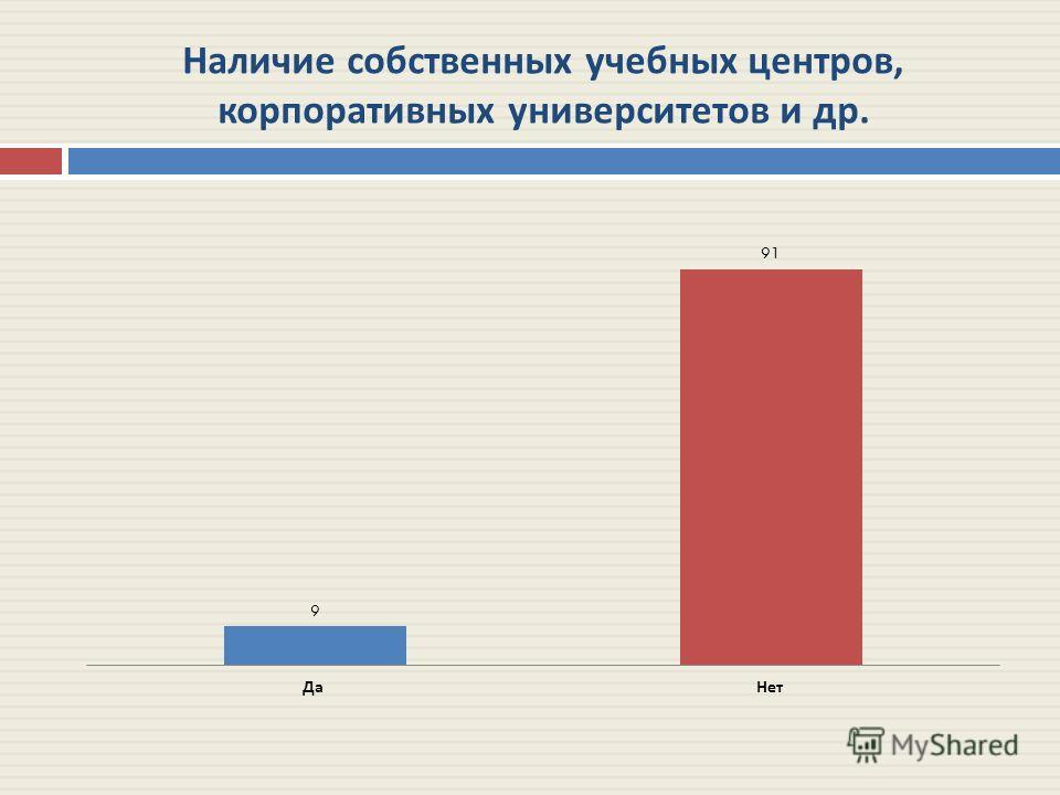 Наличие собственных учебных центров, корпоративных университетов и др.