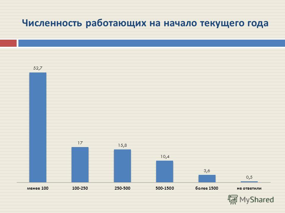 Численность работающих на начало текущего года