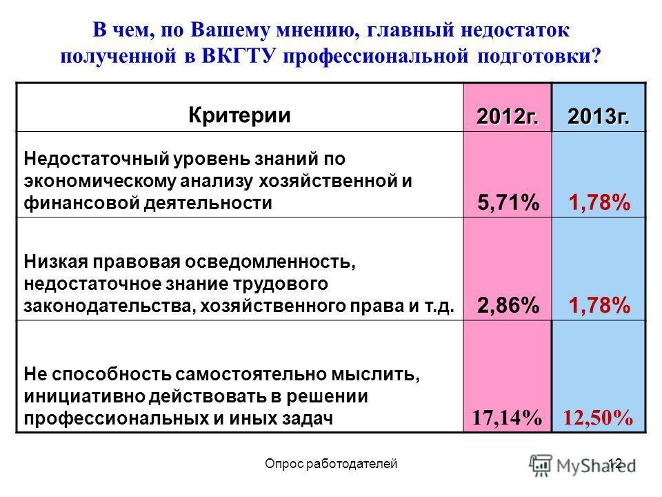 12 В чем, по Вашему мнению, главный недостаток полученной в ВКГТУ профессиональной подготовки? Критерии 2012 г.2013 г. Недостаточный уровень знаний по экономическому анализу хозяйственной и финансовой деятельности 5,71%1,78% Низкая правовая осведомле