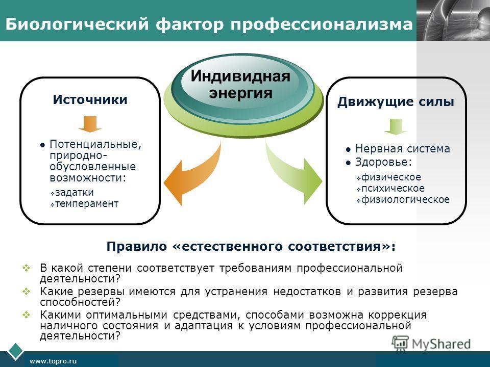 LOGO www.themegallery.com Company Logo www.topro.ru Биологический фактор профессионализма Индивидная энергия Движущие силы Нервная система Здоровье: физическое психическое физиологическое Источники Потенциальные, природно- обусловленные возможности: