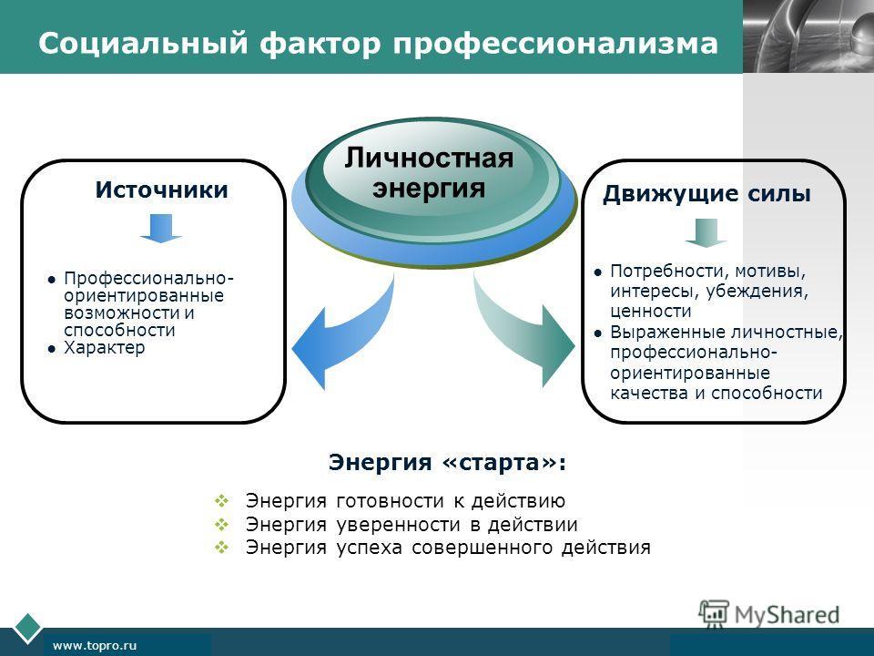 LOGO www.themegallery.com Company Logo www.topro.ru Социальный фактор профессионализма Личностная энергия Движущие силы Потребности, мотивы, интересы, убеждения, ценности Выраженные личностные, профессионально- ориентированные качества и способности