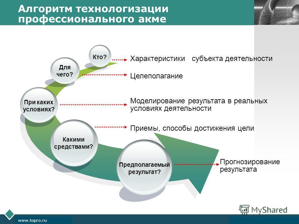 LOGO www.themegallery.com Company Logo www.topro.ru Алгоритм технологизации профессионального акме Предполагаемый результат? Какими средствами? При каких условиях? Кто? Для чего? Характеристики субъекта деятельности Целеполагание Моделирование резуль
