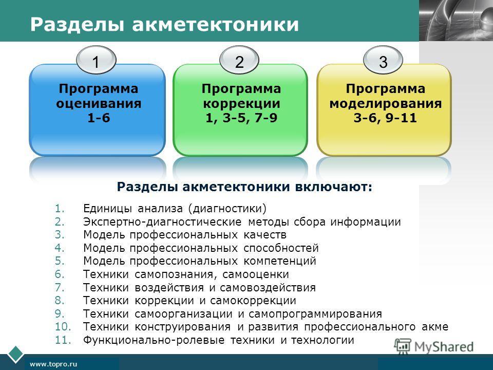 LOGO www.themegallery.com Company Logo www.topro.ru Разделы акметектоники 1 Программа оценивания 1-6 2 Программа коррекции 1, 3-5, 7-9 3 Программа моделирования 3-6, 9-11 1. Единицы анализа (диагностики) 2.Экспертно-диагностические методы сбора инфор