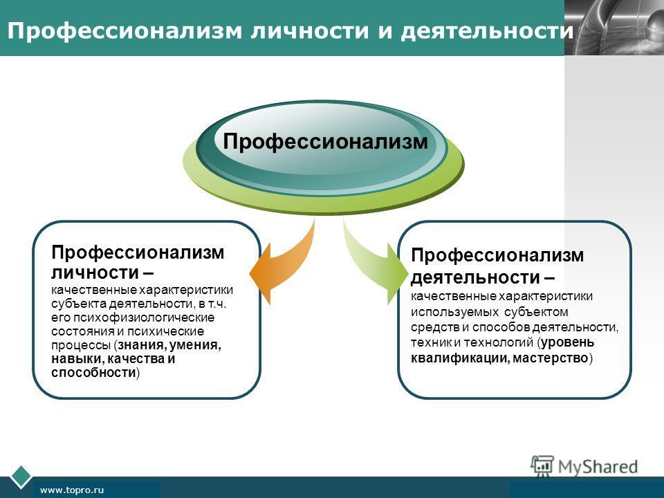 LOGO www.themegallery.com Company Logo www.topro.ru Профессионализм личности и деятельности Профессионализм личности – качественные характеристики субъекта деятельности, в т.ч. его психофизиологические состояния и психические процессы (знания, умения
