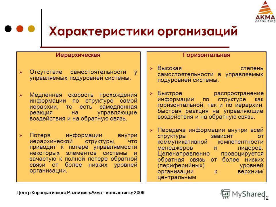 Центр Корпоративного Развития «Акма – консалтинг» 2009 12 Характеристики организаций Иерархическая Отсутствие самостоятельности у управляемых подуровней системы. Медленная скорость прохождения информации по структуре самой иерархии, то есть замедленн