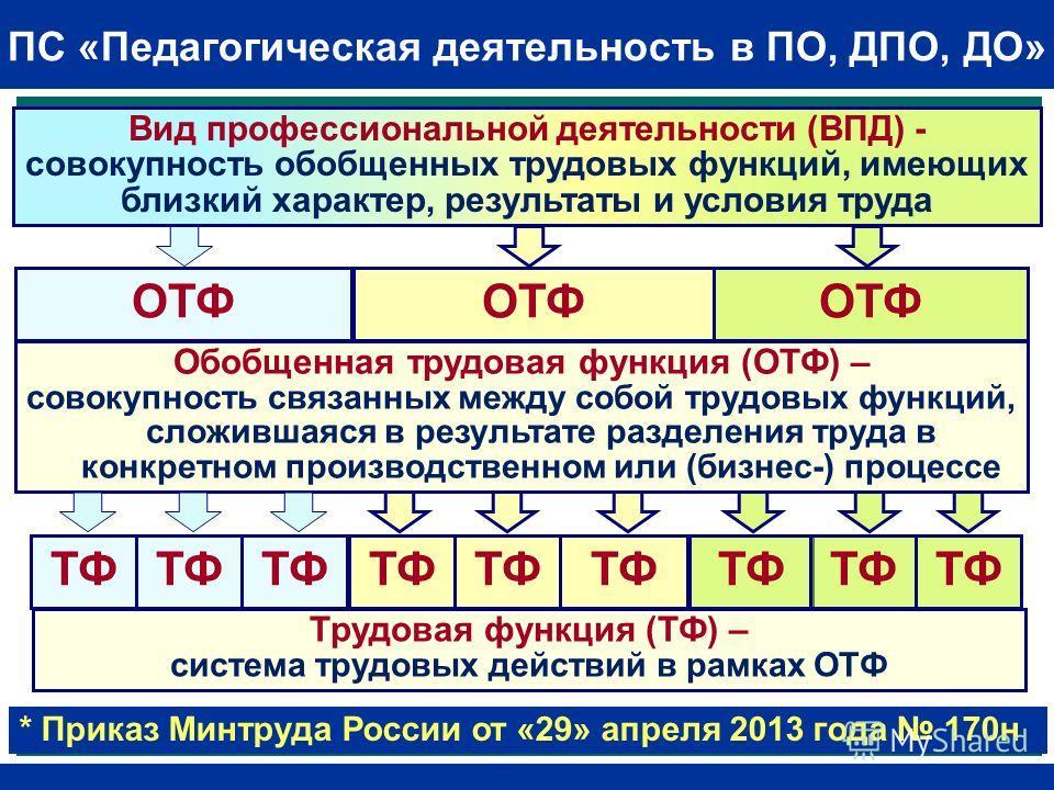 Трудовая функция (ТФ) – система трудовых действий в рамках ОТФ Вид профессиональной деятельности (ВПД) - совокупность обобщенных трудовых функций, имеющих близкий характер, результаты и условия труда Обобщенная трудовая функция (ОТФ) – совокупность с