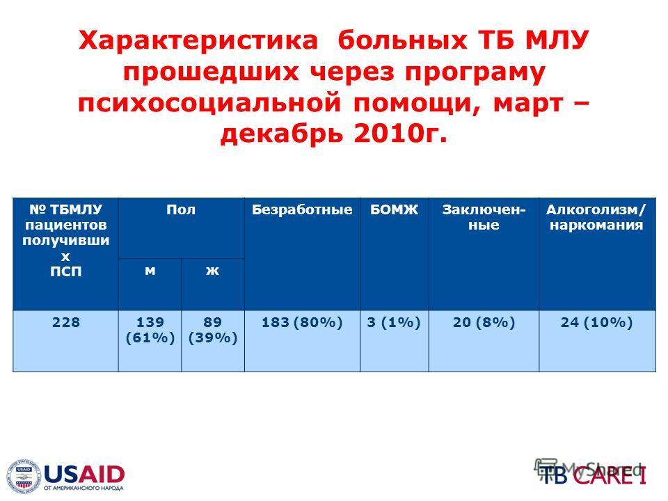 Характеристика больных ТБ МЛУ прошедших через программу психосоциальной помощи, март – декабрь 2010 г. ТБМЛУ пациентов получивши х ПСП Пол БезработныеБОМЖЗаключен- ные Алкоголизм/ наркомания муж 228139 (61%) 89 (39%) 183 (80%)3 (1%)20 (8%)24 (10%)