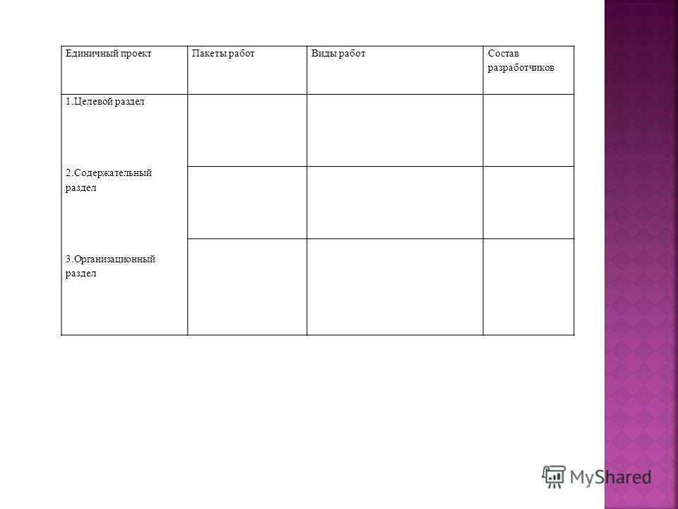Единичный проект Пакеты работ Виды работ Состав разработчиков 1. Целевой раздел 2. Содержательный раздел 3. Организационный раздел