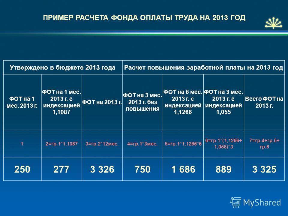 ПРИМЕР РАСЧЕТА ФОНДА ОПЛАТЫ ТРУДА НА 2013 ГОД Утверждено в бюджете 2013 года Расчет повышения заработной платы на 2013 год ФОТ на 1 мес. 2013 г. ФОТ на 1 мес. 2013 г. с индексацией 1,1087 ФОТ на 2013 г. ФОТ на 3 мес. 2013 г. без повышения ФОТ на 6 ме