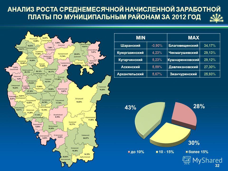 32 MINMAX Шаранский-0,90%Благовещенский 34,17% Куюргазинский 4,23%Чекмагушевский 29,13% Кугарчинский 5,23%Кушнаренковский 29,12% Аскинский 5,59%Давлекановский 27,30% Архангельский 5,67%Зианчуринский 25,93% АНАЛИЗ РОСТА СРЕДНЕМЕСЯЧНОЙ НАЧИСЛЕННОЙ ЗАРА