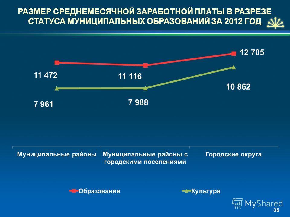 РАЗМЕР СРЕДНЕМЕСЯЧНОЙ ЗАРАБОТНОЙ ПЛАТЫ В РАЗРЕЗЕ СТАТУСА МУНИЦИПАЛЬНЫХ ОБРАЗОВАНИЙ ЗА 2012 ГОД 35