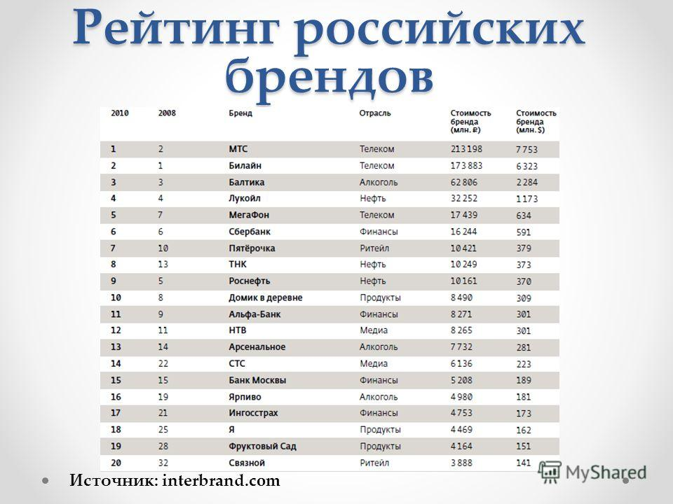 Рейтинг российских брендов Источник: interbrand.com