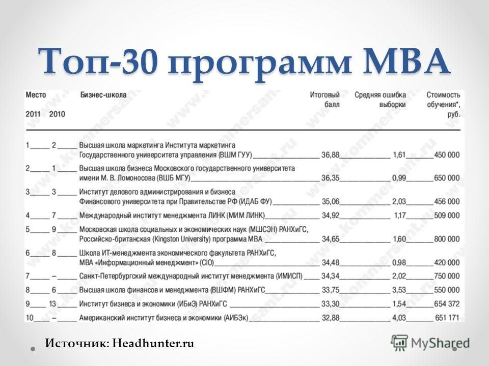 Топ-30 программ MBA Источник: Headhunter.ru