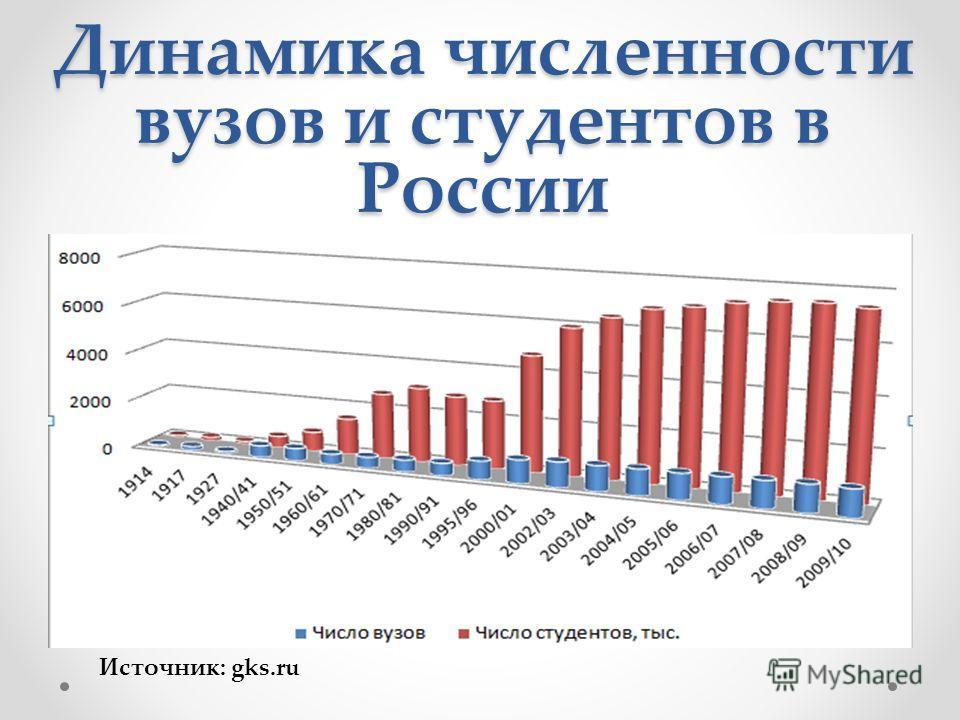Динамика численности вузов и студентов в России Источник: gks.ru