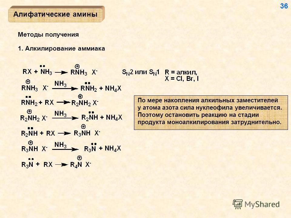 Методы получения 1. Алкилирование аммиака Алифатические амины По мере накопления алкильных заместителей у атома азота сила нуклеофила увеличивается. Поэтому остановить реакцию на стадии продукта моно алкилирования затруднительно. 36