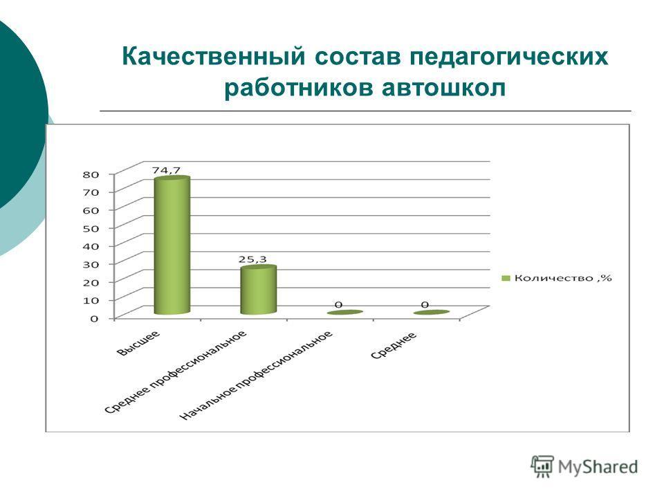 Качественный состав педагогических работников автошкол
