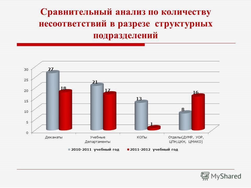 Сравнительный анализ по количеству несоотбедствий в разрезе структурных подразделений