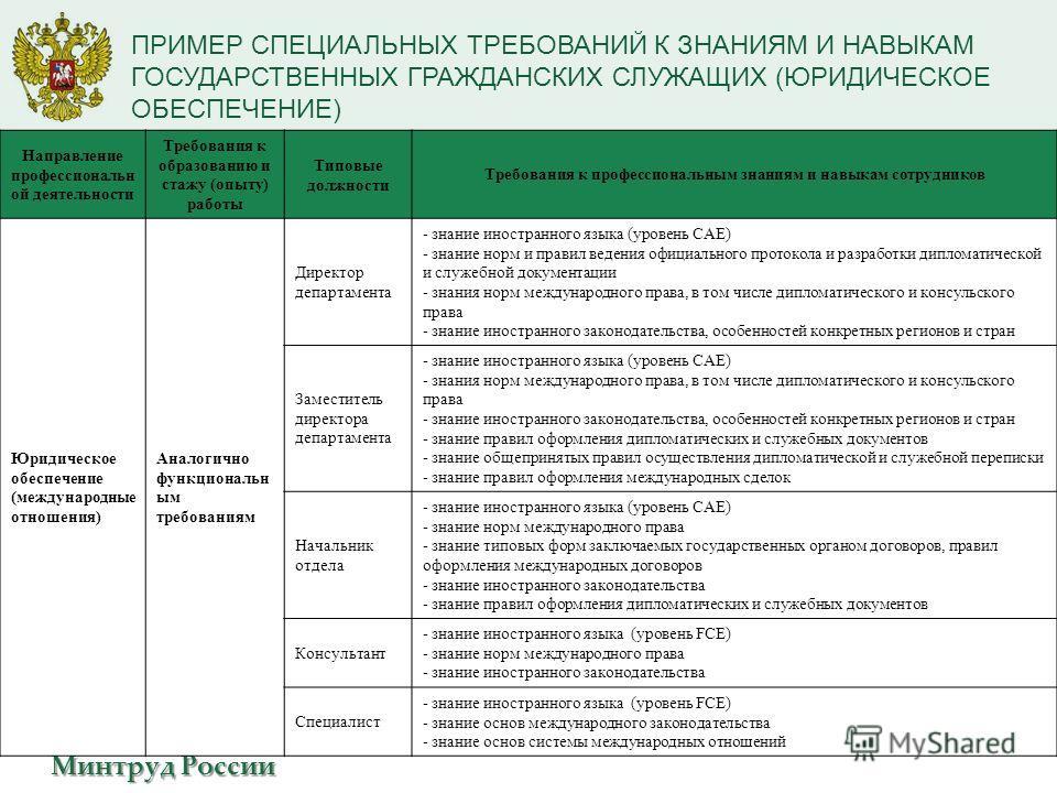 Минтруд России ПРИМЕР СПЕЦИАЛЬНЫХ ТРЕБОВАНИЙ К ЗНАНИЯМ И НАВЫКАМ ГОСУДАРСТВЕННЫХ ГРАЖДАНСКИХ СЛУЖАЩИХ (ЮРИДИЧЕСКОЕ ОБЕСПЕЧЕНИЕ) Направление профессиональн ой деятельности Требования к образованию и стажу (опыту) работы Типовые должности Требования к