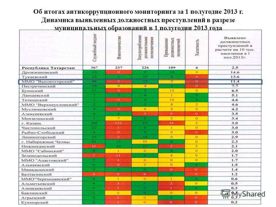 Об итогах антикоррупционного мониторинга за 1 полугодие 2013 г. Динамика выявленных должностных преступлений в разрезе муниципальных образований в 1 полугодии 2013 года