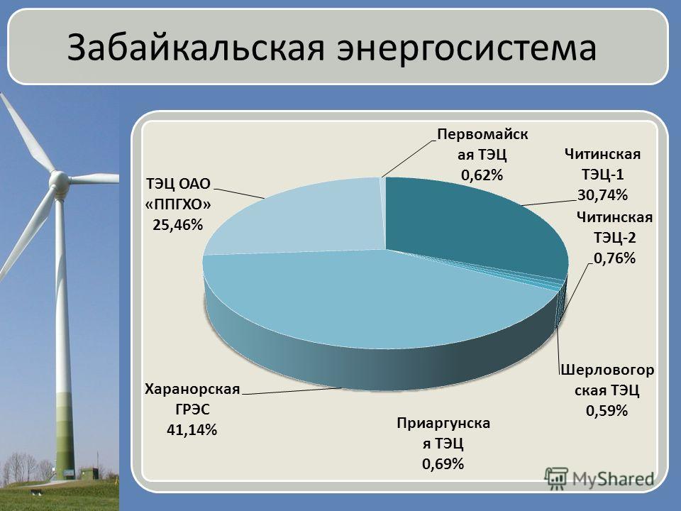 Забайкальская энергосистема