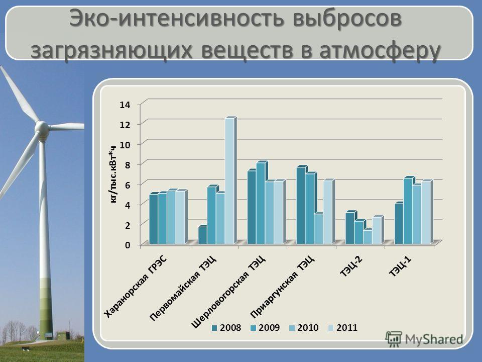 Эко-интенсивность выбросов загрязняющих веществ в атмосферу