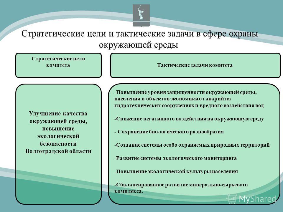 Стратегические цели и тактические задачи в сфере охраны окружающей среды Стратегические цели комитета Тактические задачи комитета Улучшение качества окружающей среды, повышение экологической безопасности Волгоградской области -Повышение уровня защище