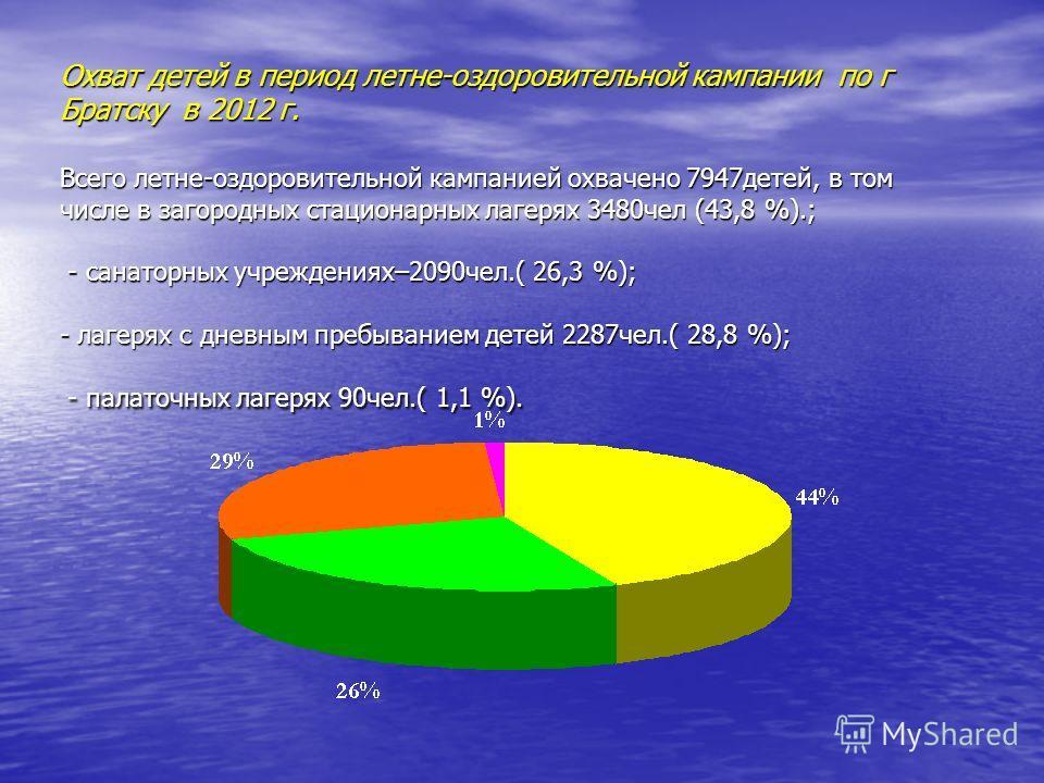 Охват детей в период летне-оздоровительной кампании по г Братску в 2012 г. Всего летне-оздоровительной кампанией охвачено 7947 детей, в том числе в загородных стационарных лагерях 3480 чел (43,8 %).; - санаторных учреждениях–2090 чел.( 26,3 %); - лаг