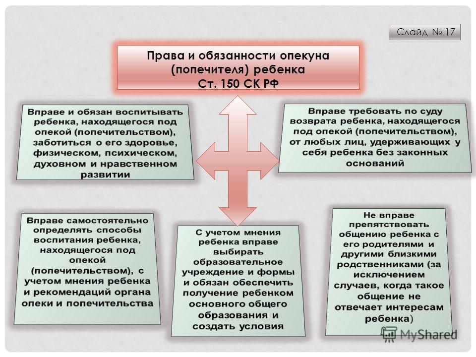 Слайд 17 Права и обязанности опекуна (попечителя) ребенка Ст. 150 СК РФ