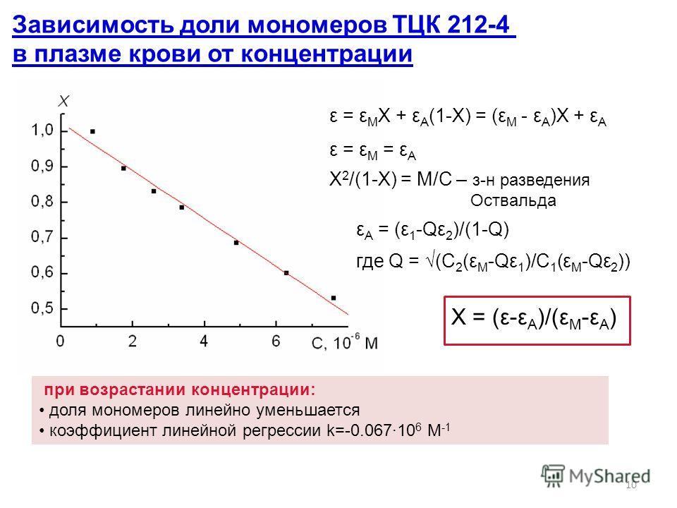 10 Зависимость доли мономеров ТЦК 212-4 в плазме крови от концентрации ε = ε М Х + ε А (1-Х) = (ε М - ε А )Х + ε А ε = ε М = ε А ε А = (ε 1 -Qε 2 )/(1-Q) где Q = (C 2 (ε M -Qε 1 )/C 1 (ε M -Qε 2 )) Х = (ε-ε А )/(ε M -ε А ) при возрастании концентраци