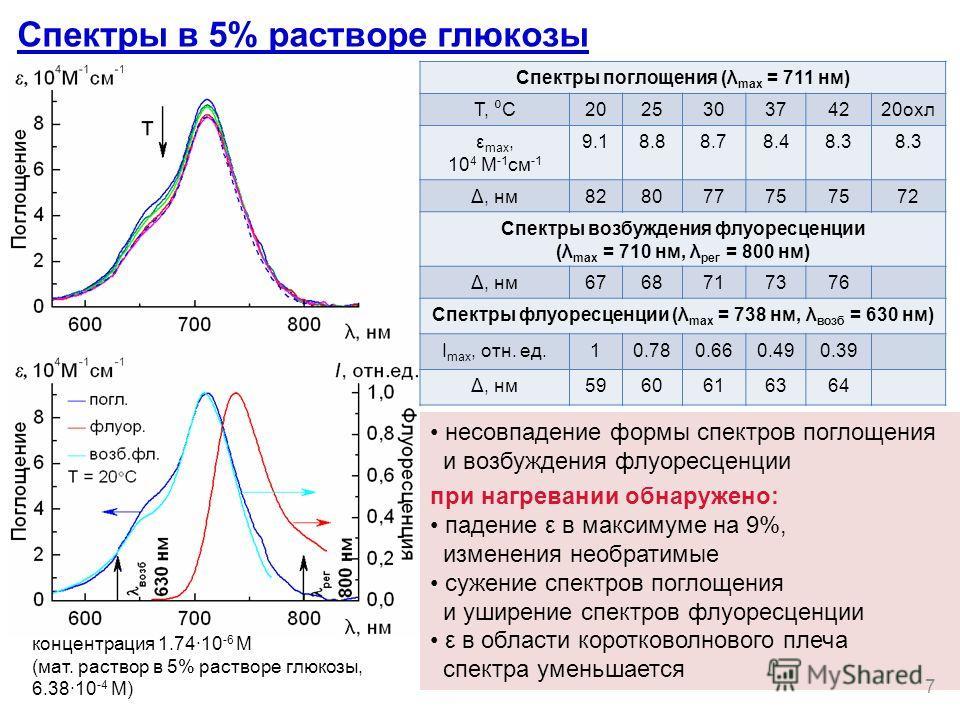 Спектры в 5% растворе глюкозы Спектры поглощения (λ max = 711 нм) Т, С 202530374220 охл ε max, 10 4 М -1 см -1 9.18.88.78.48.3 Δ, нм 82807775 72 Спектры возбуждения флуоресценции (λ max = 710 нм, λ рег = 800 нм) Δ, нм 6768717376 Спектры флуоресценции