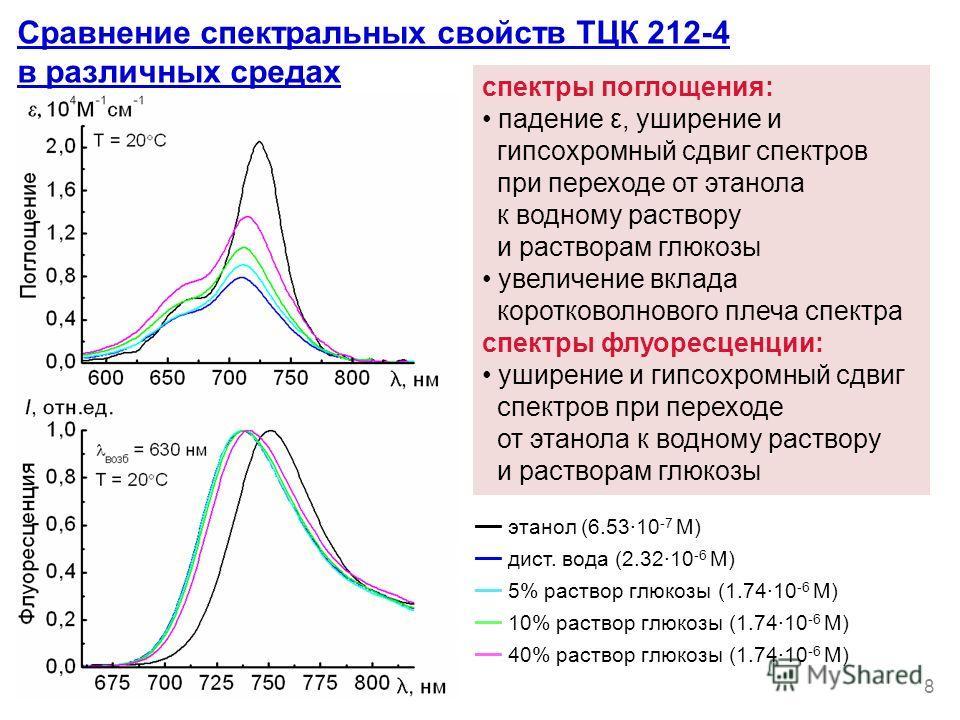 Сравнение спектральных свойств ТЦК 212-4 в различных средах спектры поглощения: падение ε, уширение и гипсохромный сдвиг спектрув при переходе от этанола к водному раствору и растворам глюкозы увеличение вклада коротковолнового плеча спектра спектры