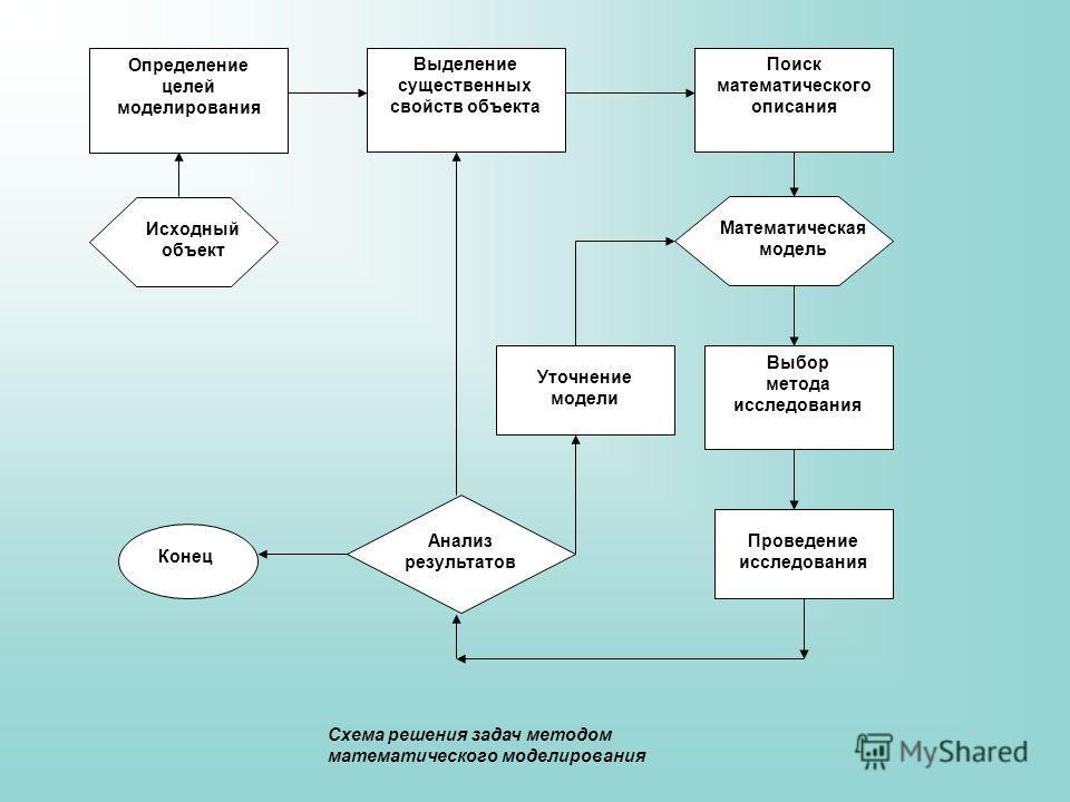 Определение целей моделирования Выделение существенных свойств объекта Поиск математического описания Исходный объект Математическая модель Определение целей моделирования Выбор метода исследования Поиск математического описания Уточнение модели Пров