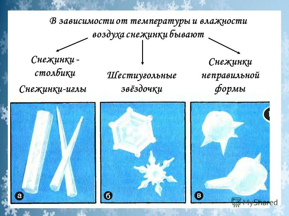Снежинки - столбики Снежинки-иглы Шестиугольные звёздочки Снежинки неправильной формы В зависимости от температуры и влажности воздуха снежинки бывают
