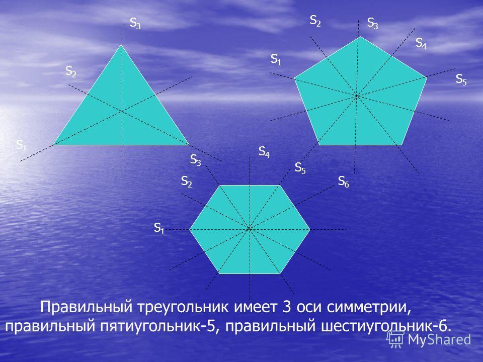 Правильный треугольник имеет 3 оси симметрии, правильный пятиугольник-5, правильный шестиугольник-6. S1S1 S2S2 S3S3 S1S1 S2S2 S3S3 S4S4 S5S5 S6S6 S1S1 S2S2 S3S3 S4S4 S5S5