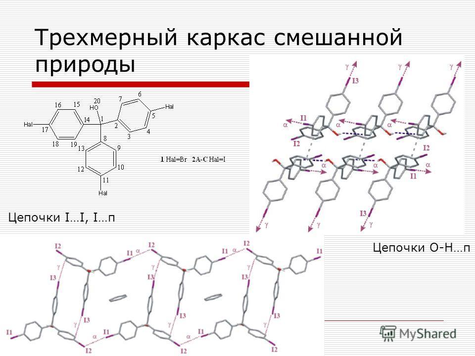 Трехмерный каркас смешанной природы Цепочки О-Н…π Цепочки I…I, I…π